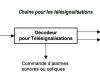 07-18-Chaîne de téléinformation-télésignalisations