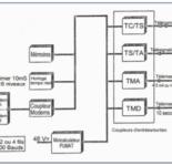 La liaison Poste de Commande – Poste Asservi (PC-PA ) dans le palier SDART