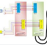 Normalisation du raccordement entre Equipement de liaison, Autocommutateur et Pupitre Dispatching.