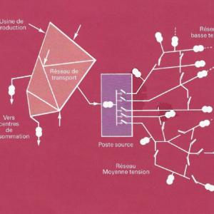 La téléconduite des réseaux de distribution dans les années 80